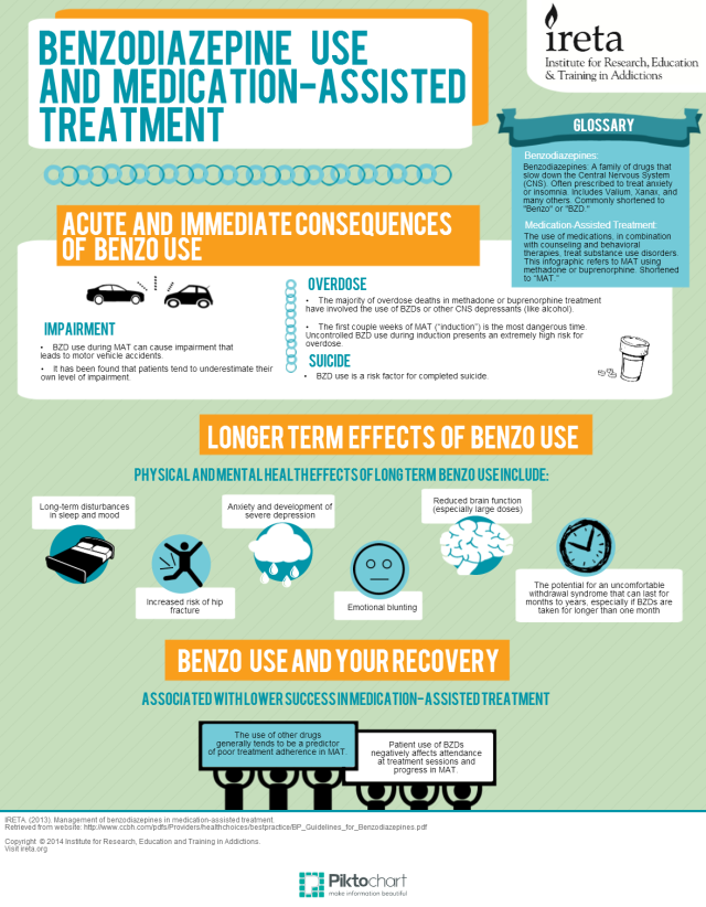 BZD Infographic