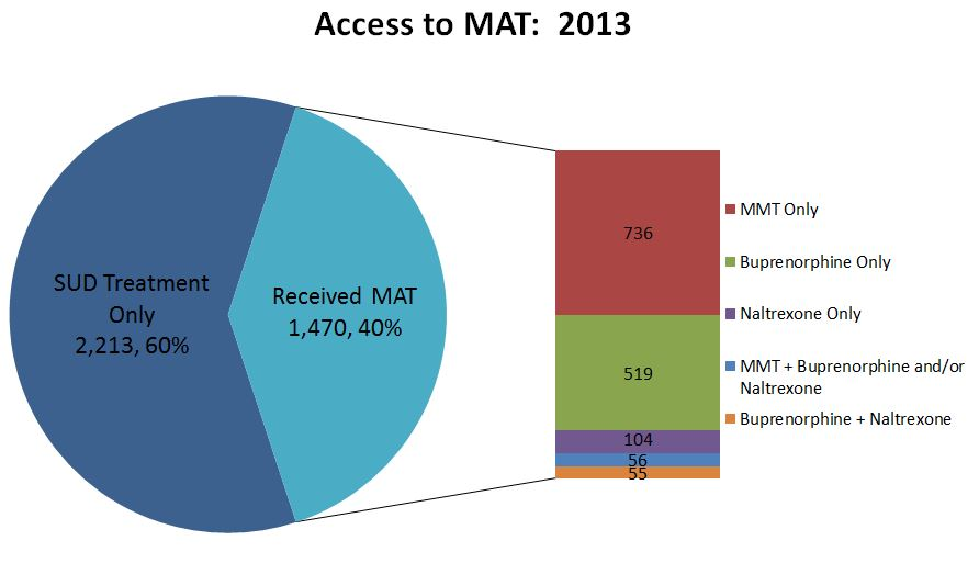 Access to MAT 2013