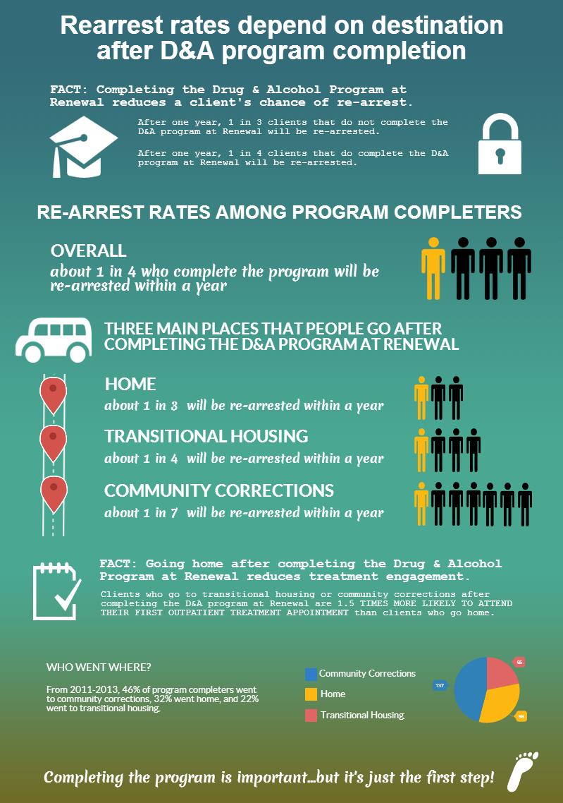 Renewal Recidivism Infographic 8.27.14